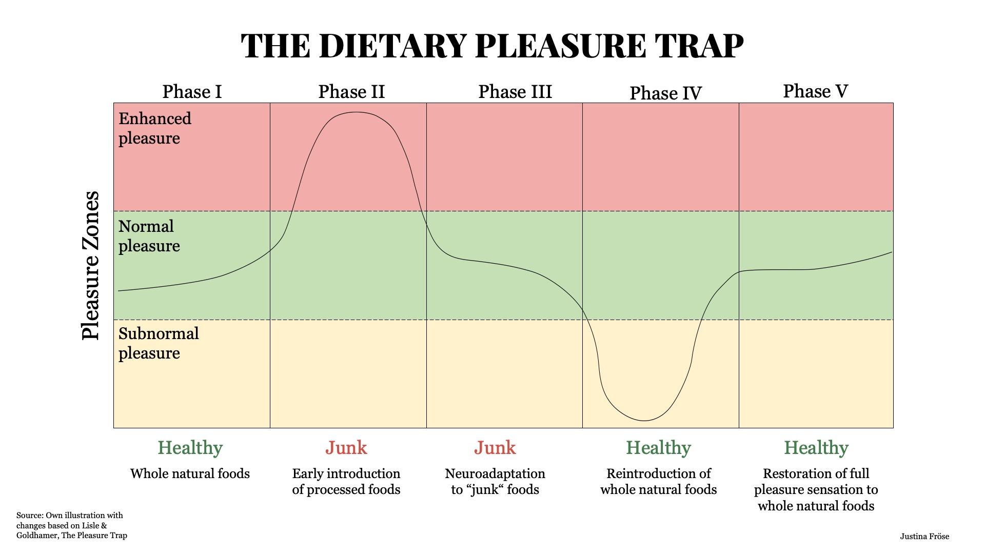 The Pleasure Trap Graph
